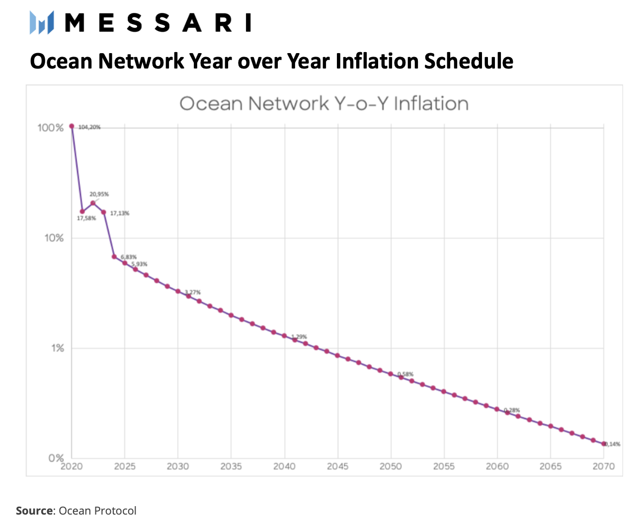 https://messari.s3.amazonaws.com/images/agora-images/05936871-Ocean%20year%20over%20year%20inflation%20schedule.png