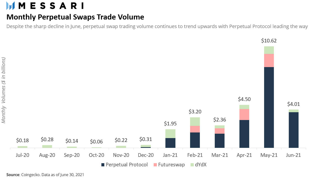 271BFA80 monthly perp volumes