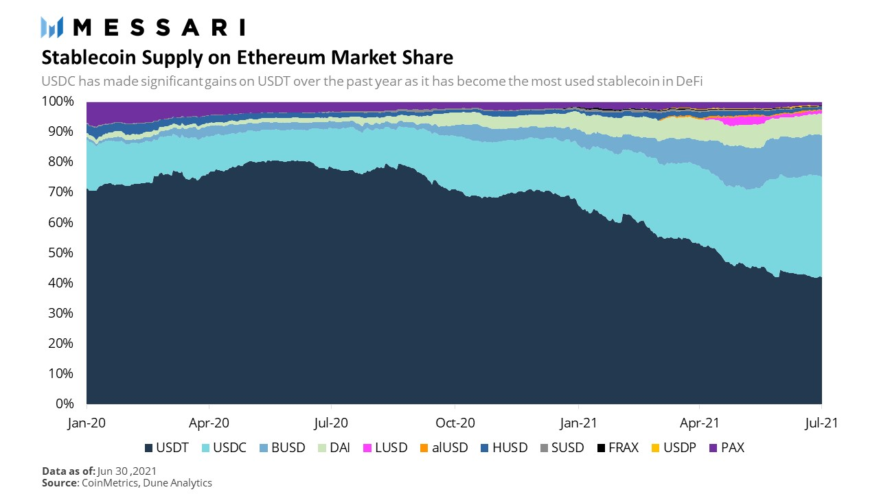 51531220 Stablecoins%20on%20Ethereum%20Market%20Share