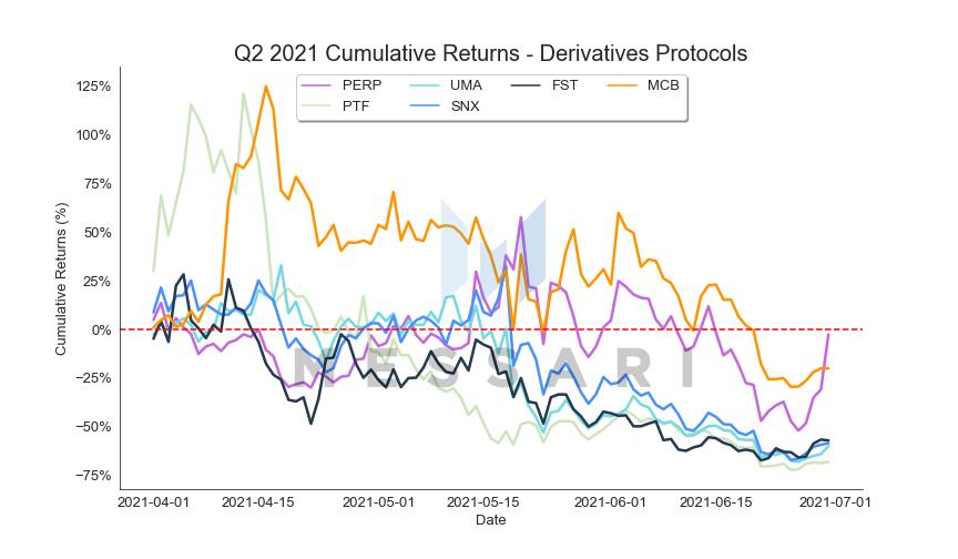 547956DE Derivatives%20Protocols cum returns