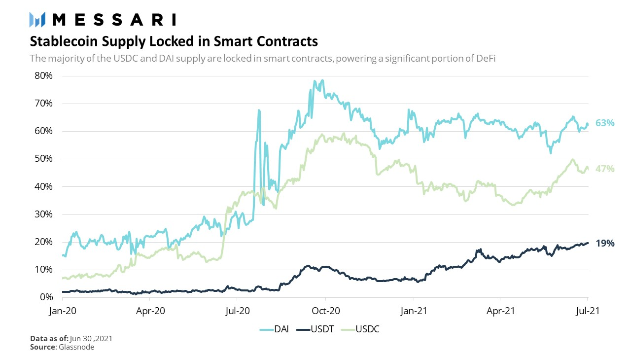 A6020CE3 Stablecoins%20in%20Smart%20Contracts
