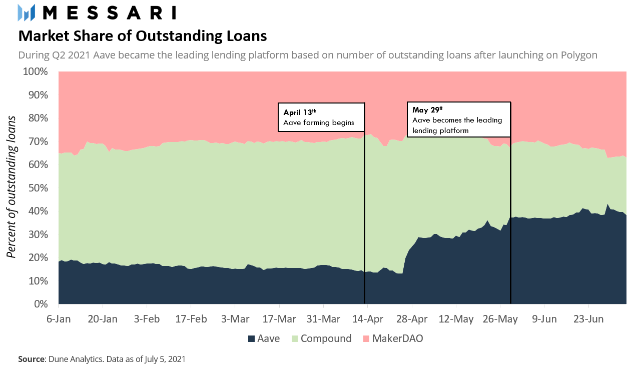 B806B331 percent of market loans