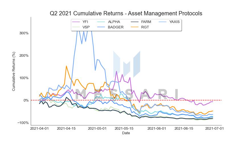EB06106C Asset%20Management%20Protocols cum returns