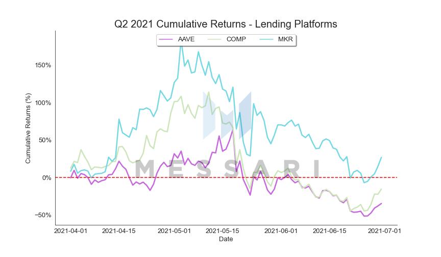 FAC648BA Lending%20Platforms cum returns