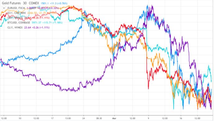Nguồn: Trading View